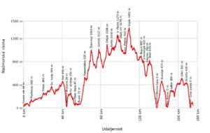 2 DGV IPP u 8 dana profil vektorski bijeli